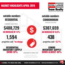 Ottawa Real Estate highlights & Market Snapshot April 2019